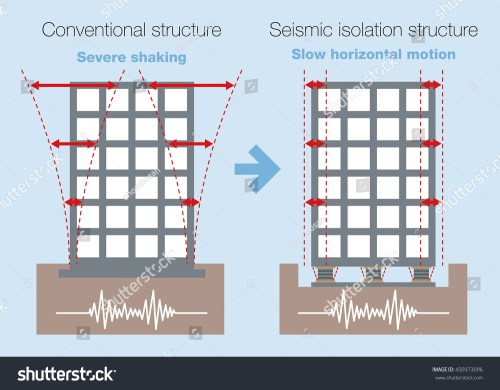 small resolution of earthquake resistant structure contrast diagram conventional structure and isolated building base isolated system