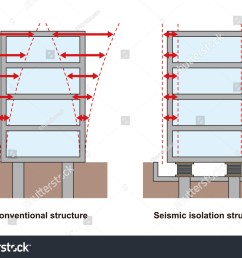 earthquake resistant structure contrast diagram conventional structure and isolated building base isolated system [ 1500 x 1150 Pixel ]