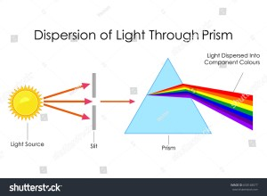 What is dispersion of white light State its cause Draw a