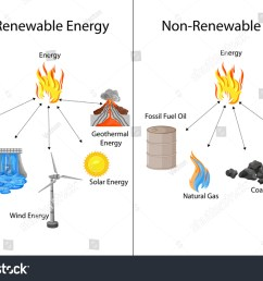 oil energy diagram wiring diagram block diagram of renewable energy sources diagram of pendulum energy [ 1500 x 1101 Pixel ]