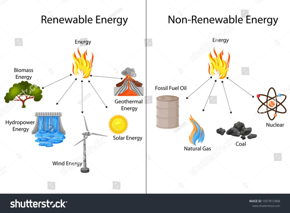 medium resolution of oil energy diagram wiring diagram block diagram of renewable energy sources diagram of pendulum energy