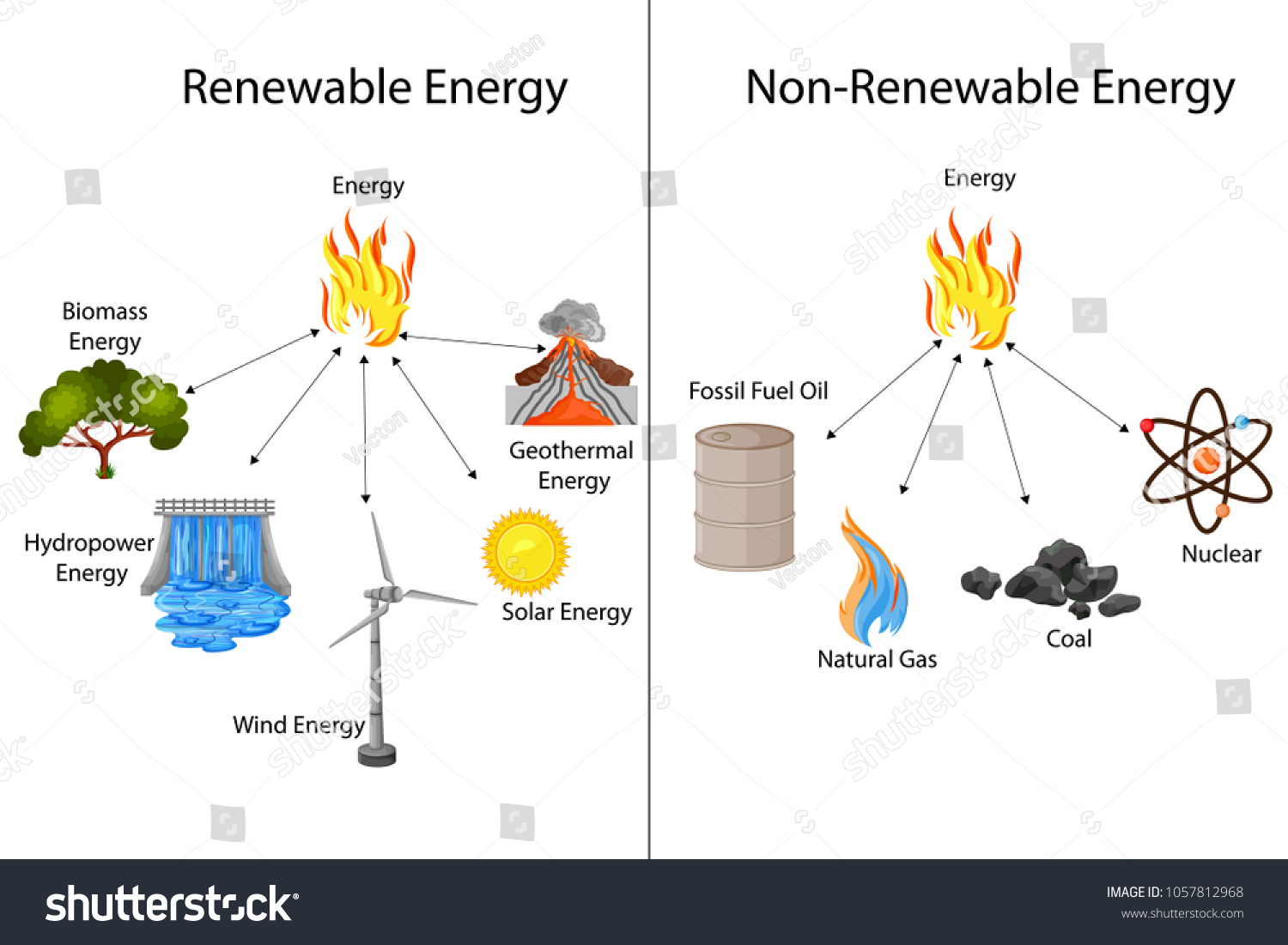 hight resolution of oil energy diagram wiring diagram block diagram of renewable energy sources diagram of pendulum energy
