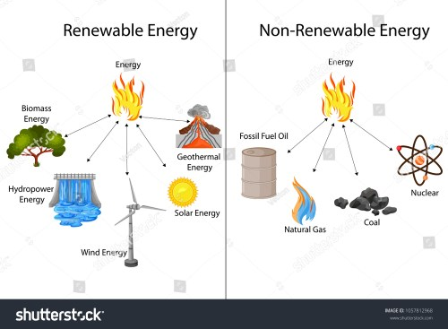 small resolution of oil energy diagram wiring diagram block diagram of renewable energy sources diagram of pendulum energy