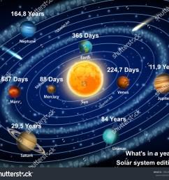 eight solar system planets orbiting the sun diagram vector educational poster scientific infographic mercury venus earth mars jupiter saturn uranus  [ 1500 x 1407 Pixel ]