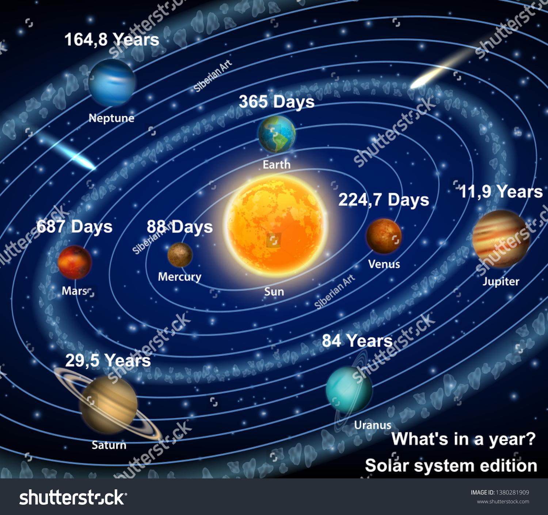 hight resolution of eight solar system planets orbiting the sun diagram vector educational poster scientific infographic mercury venus earth mars jupiter saturn uranus