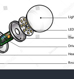 exploded diagram of an led light emitting diode lightbulb  [ 1500 x 820 Pixel ]
