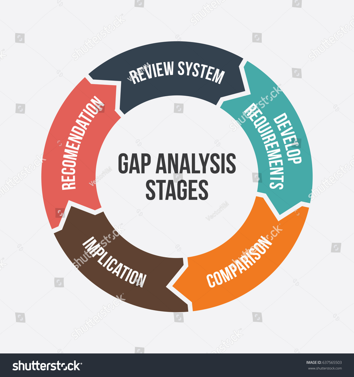 Gap Analysis Stages Diagram, Illustration, Business Strategy