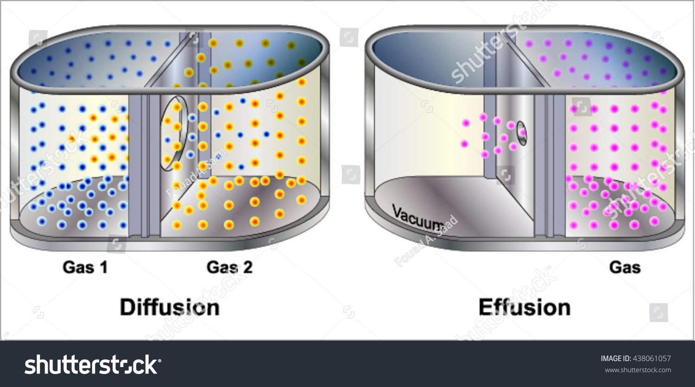 Grahams Law Gas Diffusion Effusion Stock Vector