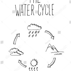 Draw A Diagram Explaining The Water Cycle Rails Sailboat Rigging Parts Hand Drawn On White Stock Vector 309319394