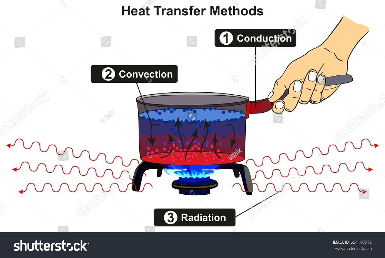 Heat Transfer Methods Infographic Diagram Including Stock