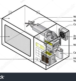 microwave oven diagram wiring diagram name microwave oven wiring diagram how does diagram microwave oven showing [ 1500 x 969 Pixel ]