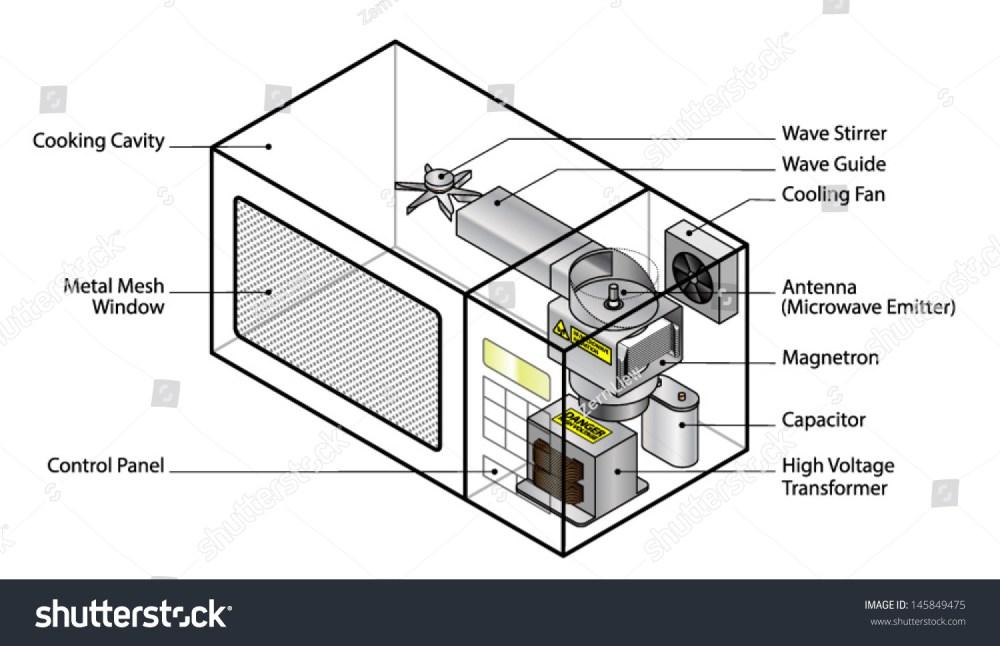medium resolution of microwave oven diagram wiring diagram name microwave oven wiring diagram how does diagram microwave oven showing