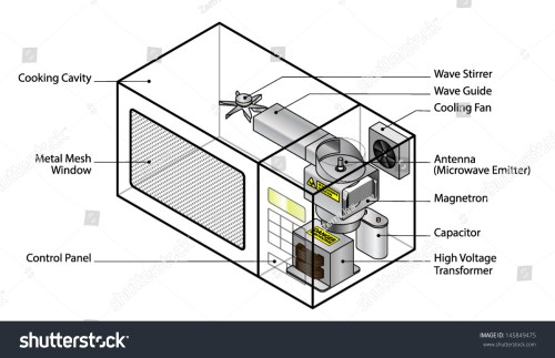 small resolution of microwave oven diagram wiring diagram name microwave oven wiring diagram how does diagram microwave oven showing