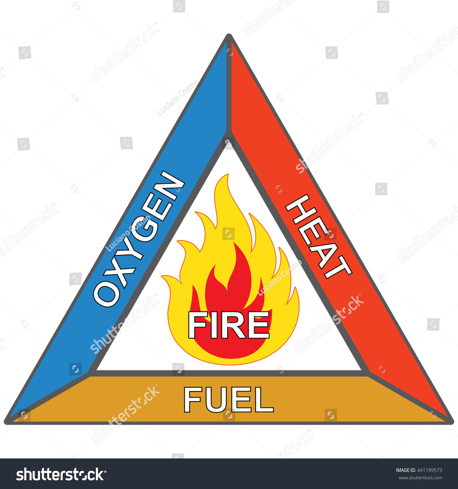 Icons And Signaling Flammable Fire Triangle Oxygen Heat