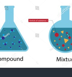 illustration of chemistry compound and mixture diagram atoms can combine in a huge variety [ 1500 x 832 Pixel ]