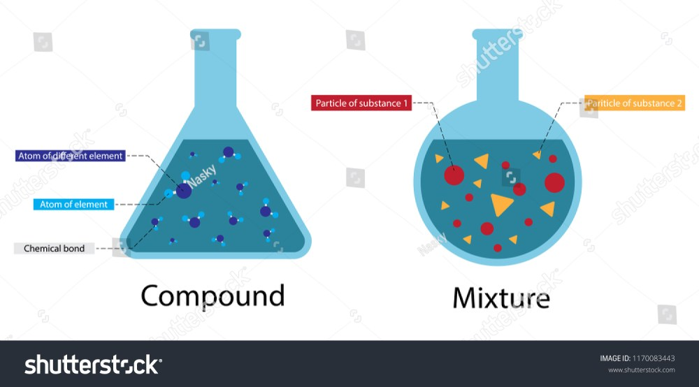medium resolution of illustration of chemistry compound and mixture diagram atoms can combine in a huge variety