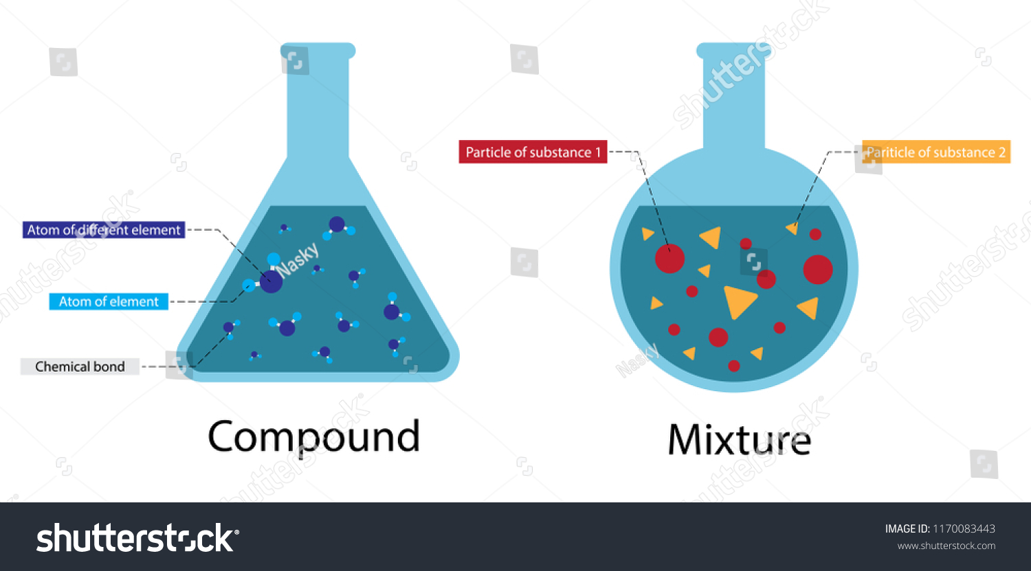 hight resolution of illustration of chemistry compound and mixture diagram atoms can combine in a huge variety