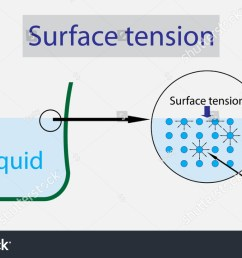illustration of physics surface tension of liquid diagram  [ 1500 x 942 Pixel ]