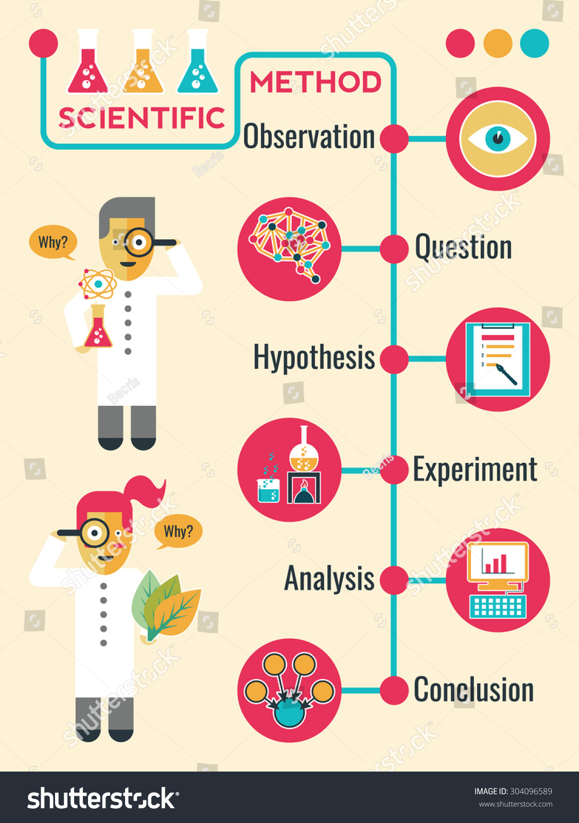 Illustration Scientific Method Infographic Timeline Chart