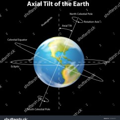 Earth Tilt And Seasons Diagram Respiratory Worksheet Illustration Showing Axial Stock Vector