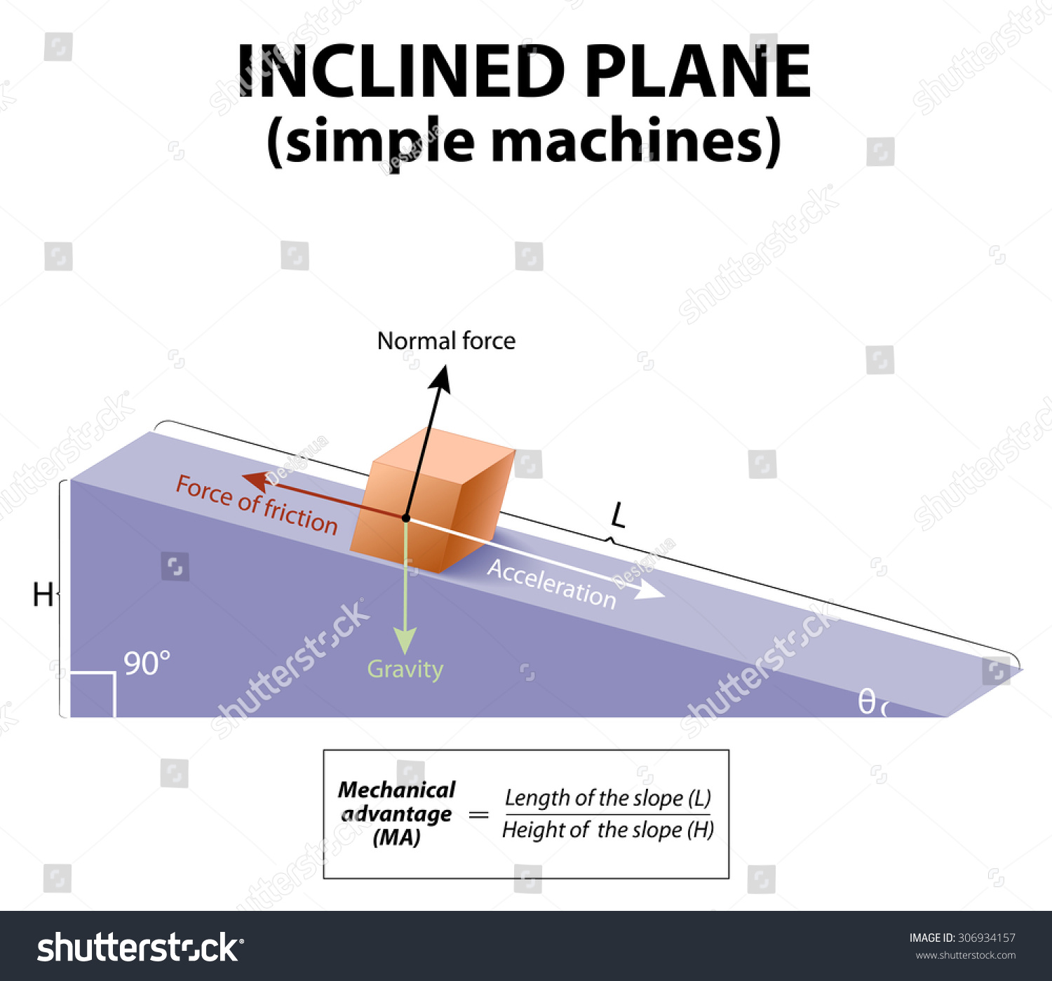 Inclined Plane Simple Machines Forces Acting Stock Vector