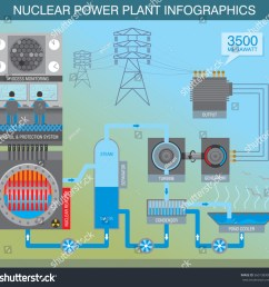infographic scheme about the principle of work of nuclear power plant  [ 1500 x 1479 Pixel ]