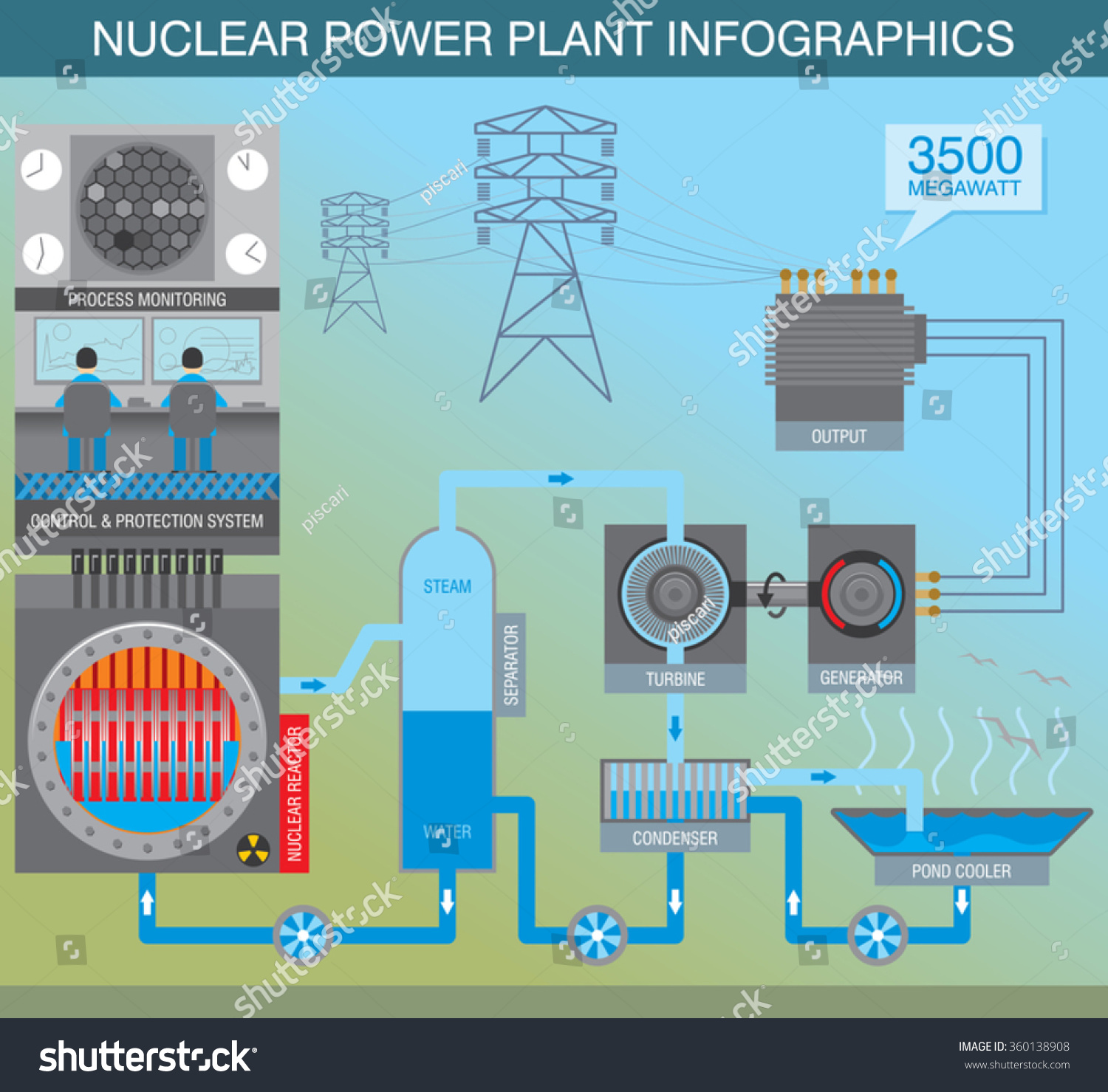 hight resolution of infographic scheme about the principle of work of nuclear power plant