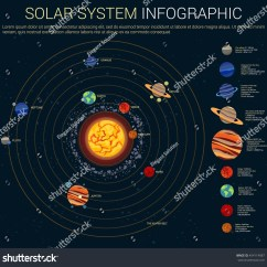 Diagram Of The Planets In Order Wire Frame Inner Outer Solar System Sun Stock Vector