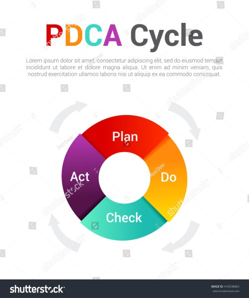 small resolution of isolated pdca cycle diagram management concept infographic of control and continuous improvement in business