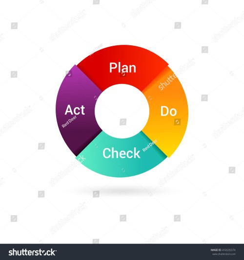small resolution of isolated pdca cycle diagram management method concept of control and continuous improvement in business
