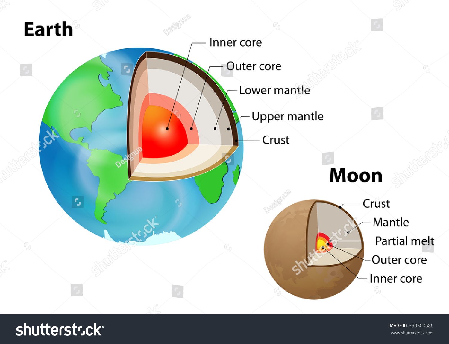 hight resolution of crust upper mantle lower mantle outer core and