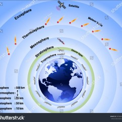 Earth S Atmosphere Layers Diagram 2007 Honda Civic Ex Stereo Wiring Earths Stock Vector 397684444 Shutterstock
