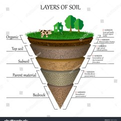 Horizon Diagram Soil Formation Three Way Lighting Circuit Layers Education Mineral Particles Stock