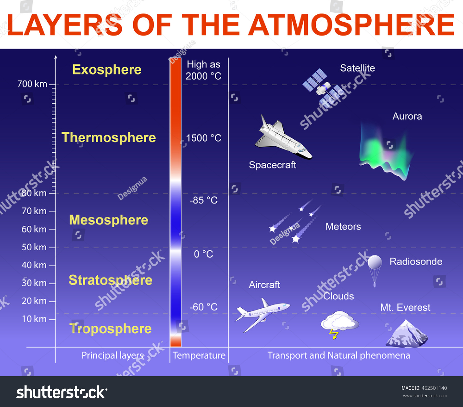Layers Atmosphere Exosphere Thermosphere Mesosphere