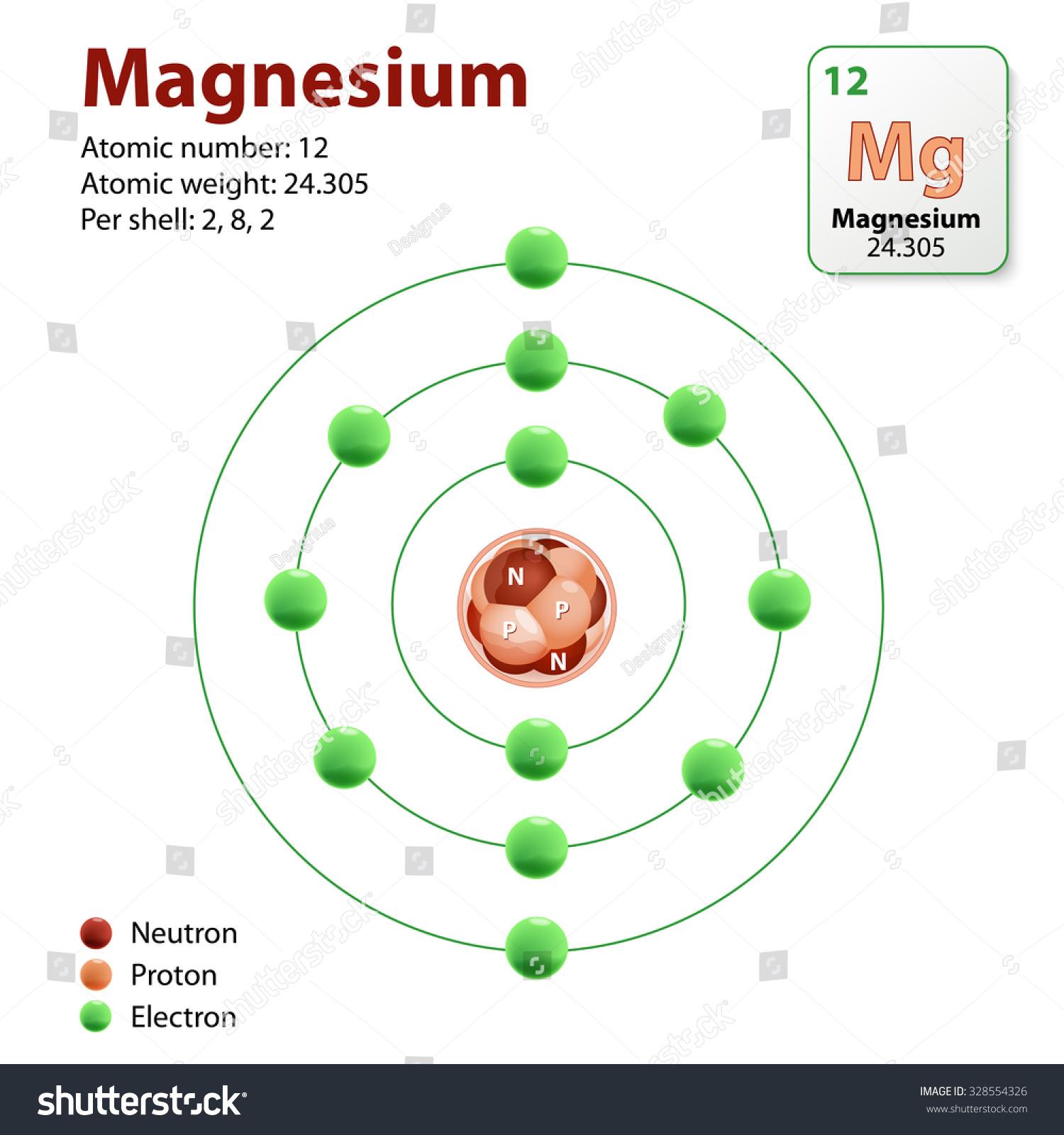 Magnesium Atom Diagram Representation Of The Element