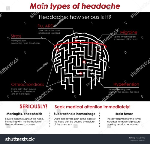 small resolution of medical poster diagram flyer with a picture of the human brain circuit and headaches icon