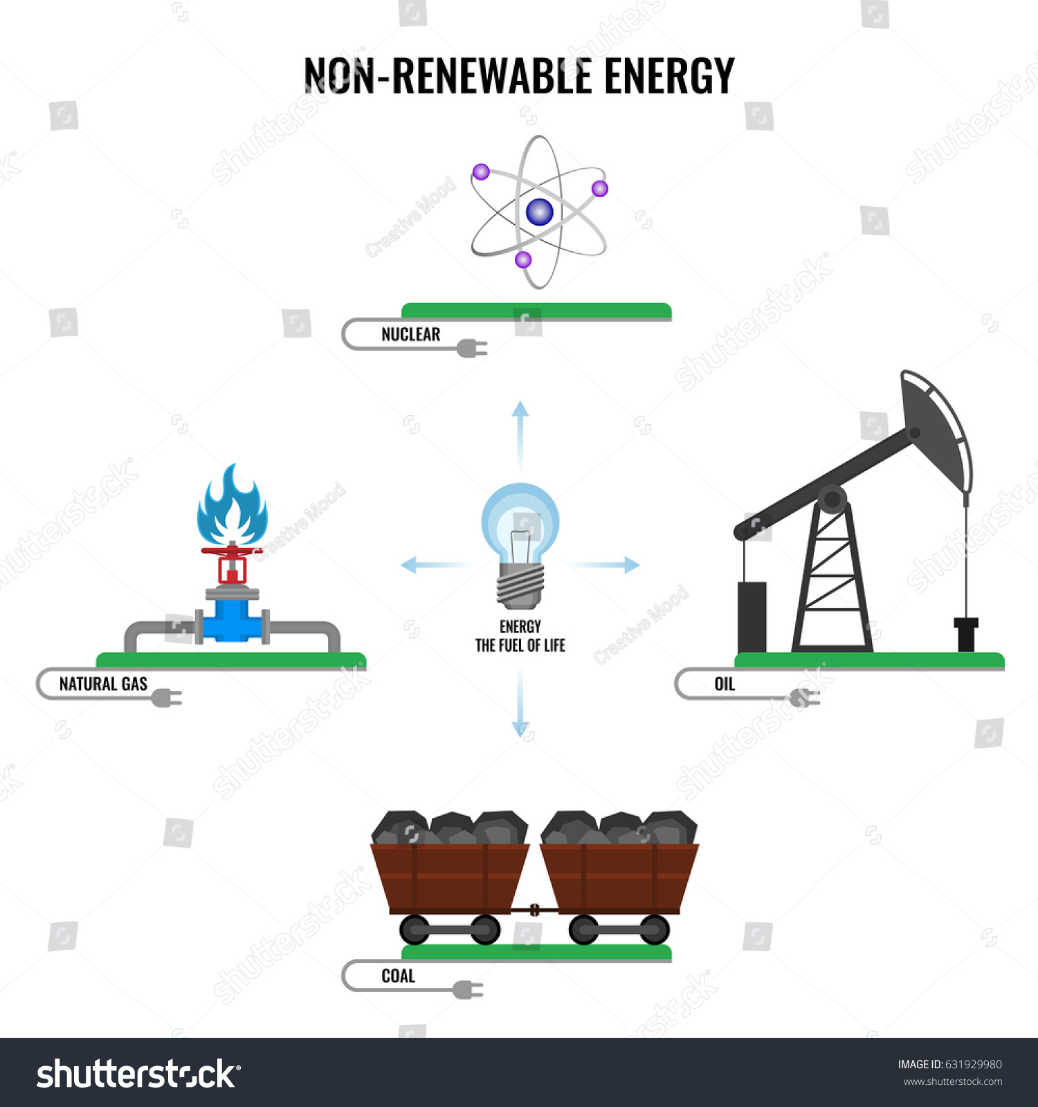 Nonrenewable Energy Types Colorful Vector Poster