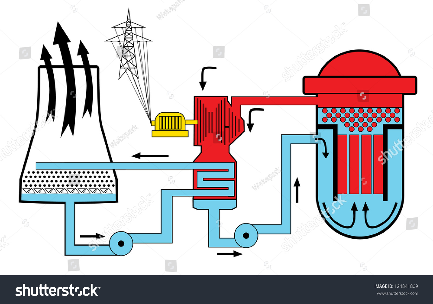 nuclear energy diagram and explanation simple neuron unlabeled power stock vector illustration 124841809