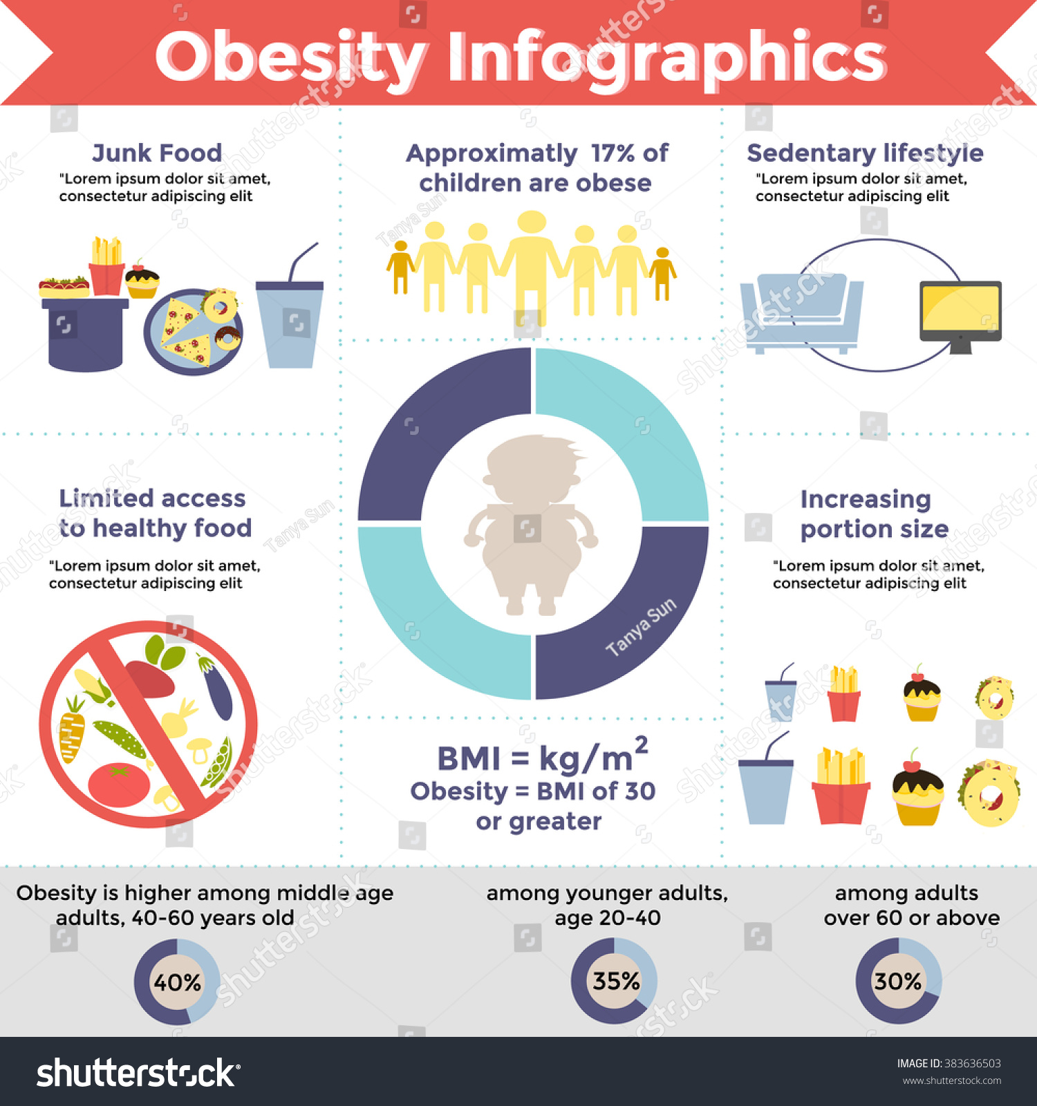 Obesity Infographic Template Fast Food Sedentary Stock Vector