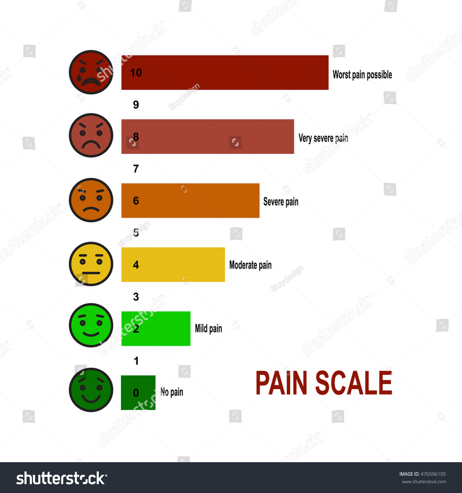 hight resolution of pain scale 0 to 10 is a useful method of assessing
