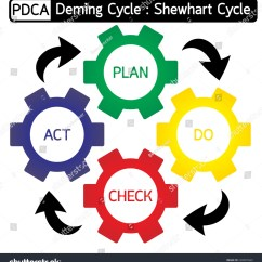 Pdca Cycle Diagram 2006 Wrangler Wiring Plan Do Check Act Stock Vector 228907669