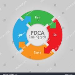 Pdca Cycle Diagram Capacitor Energy Calculator Plan Do Check Act Method Stock Vector 205558684
