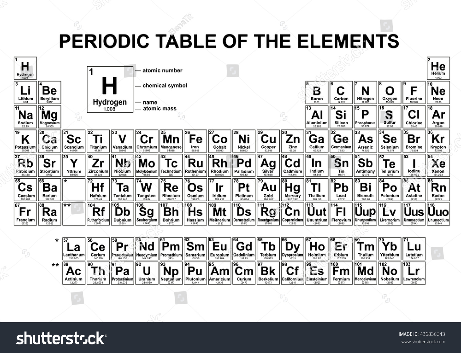 List of periodic table elements sorted by atomic number pdf gallery periodic table names alphabetical order images periodic table list of periodic table elements sorted by atomic urtaz Gallery