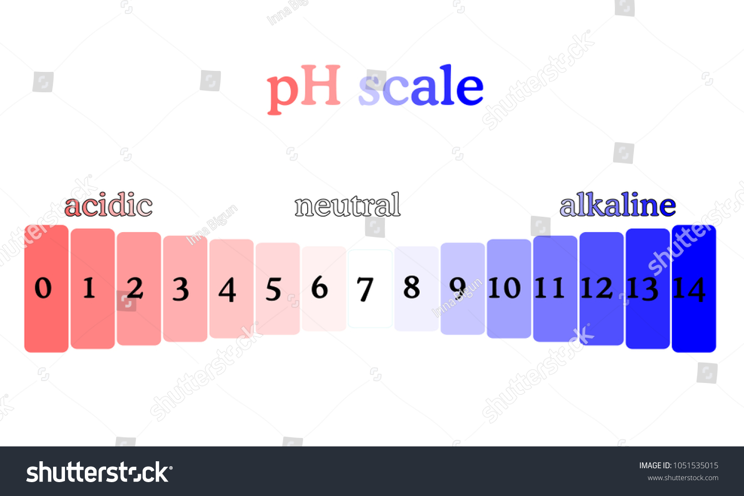 hight resolution of ph scale diagram with corresponding acidic or alcaline values litmus paper color chart colorful