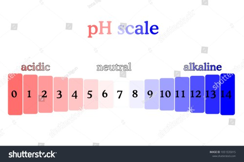 small resolution of ph scale diagram with corresponding acidic or alcaline values litmus paper color chart colorful