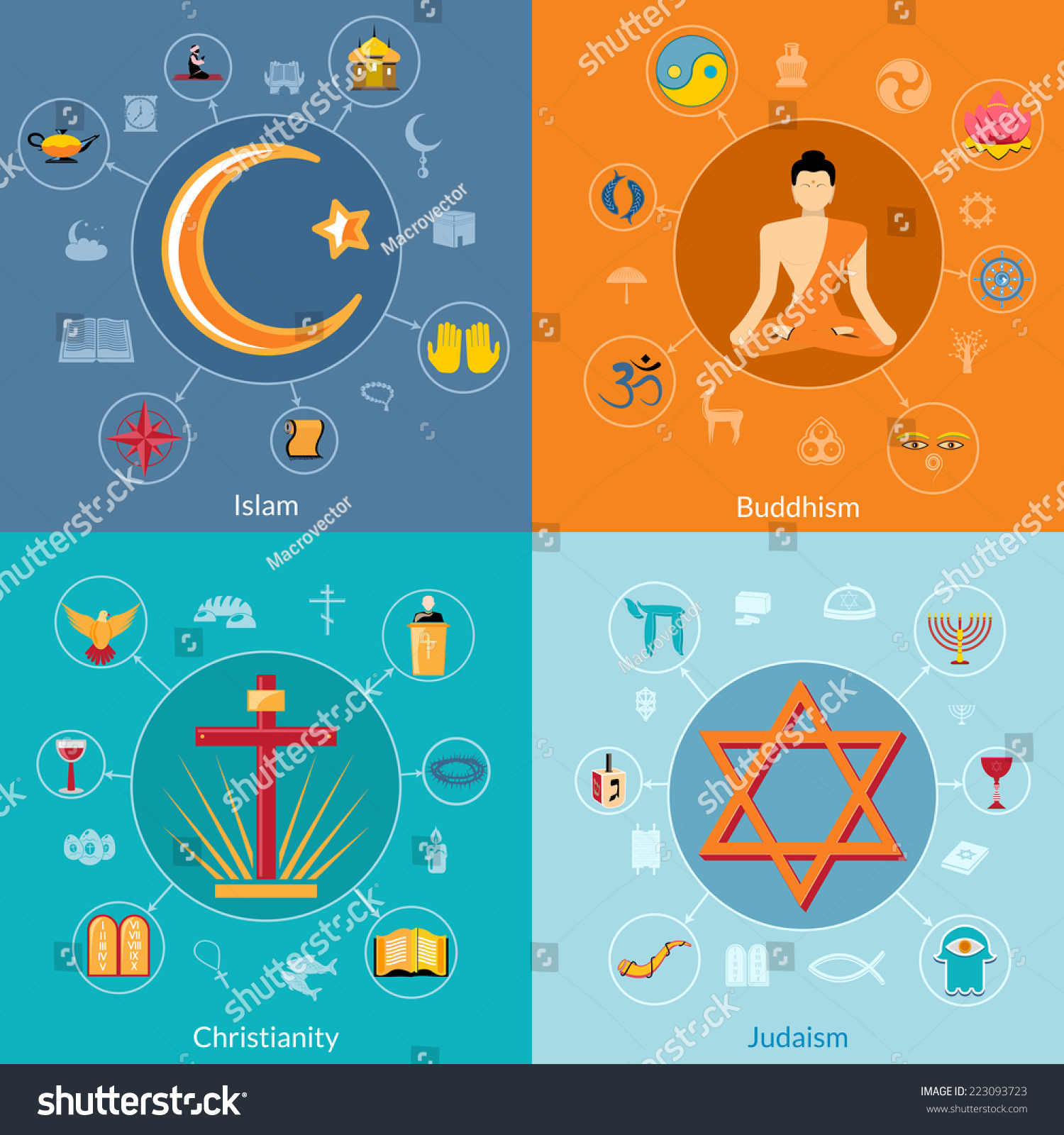 judaism hinduism venn diagram recessed light wiring buddhism islam and christianity