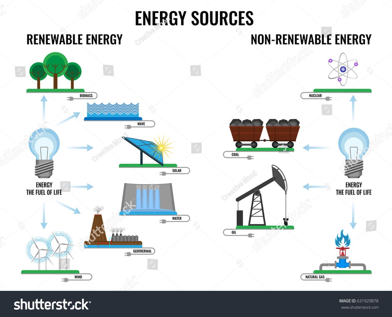 Renewable Nonrenewable Energy Sources Poster On Stock Vector