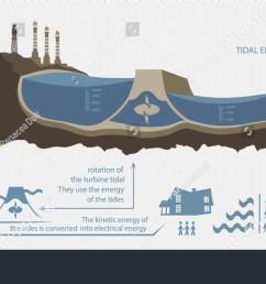 renewable energy from tidal energy illustrated infographics [ 1500 x 828 Pixel ]