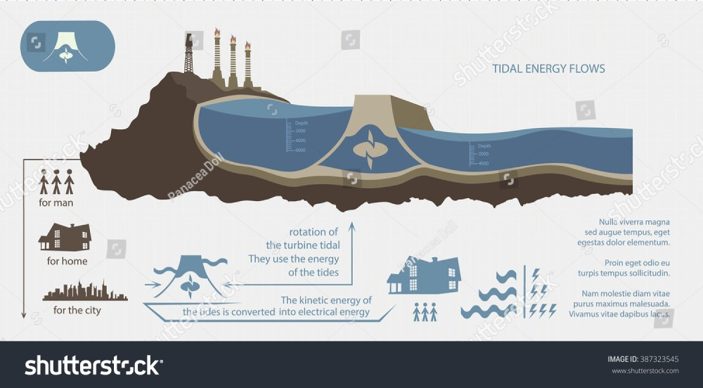 medium resolution of renewable energy from tidal energy illustrated infographics
