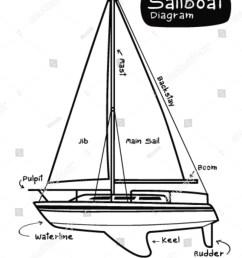 sailboat diagram [ 1200 x 1600 Pixel ]